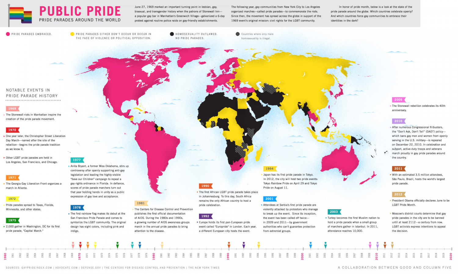 Pride Parades Around the World Infographic