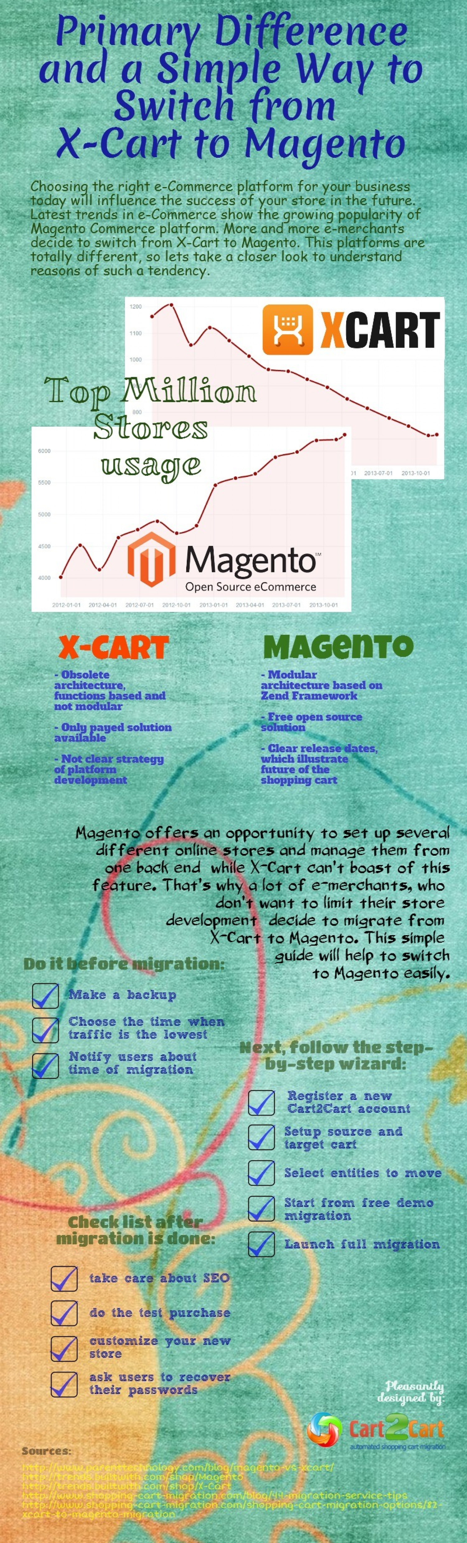 Primary Difference and a Simple Way to Switch from X-Cart to Magento Infographic