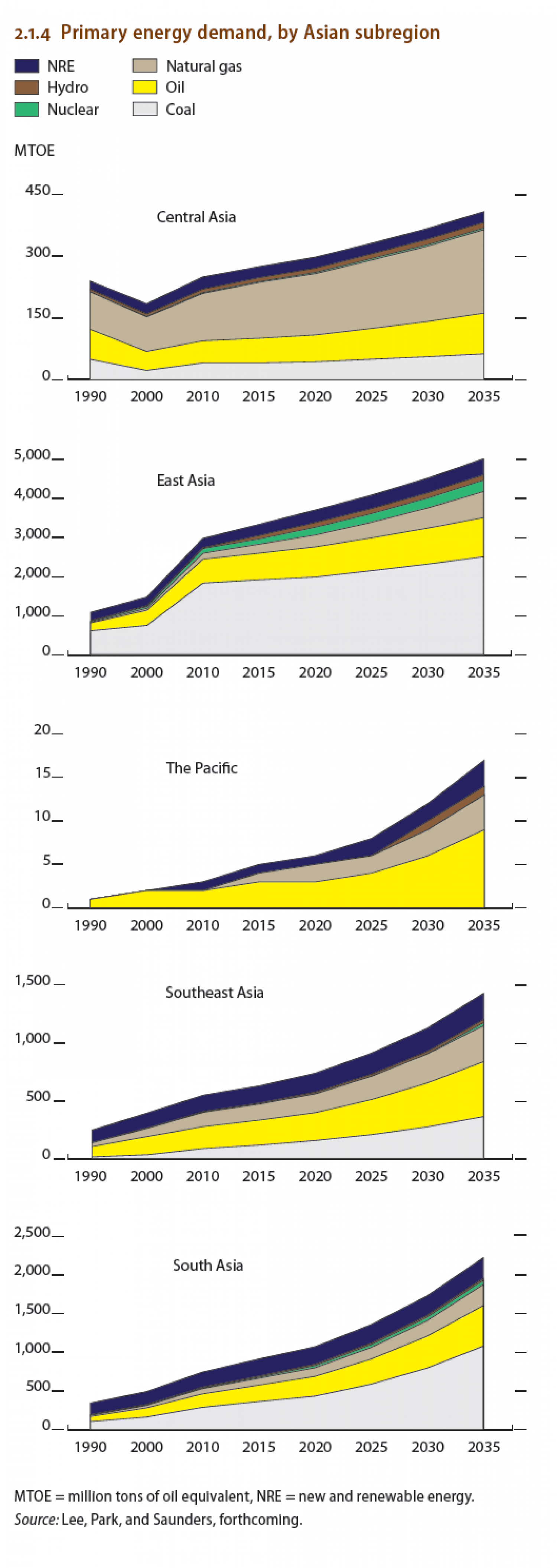 Primary energy demand, by Asian subregion Infographic
