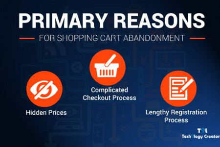 Primary Reasons for Shopping Cart Abandonment Infographic