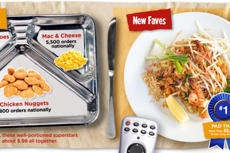 Prime Dinin': The New TV Dinner Infographic