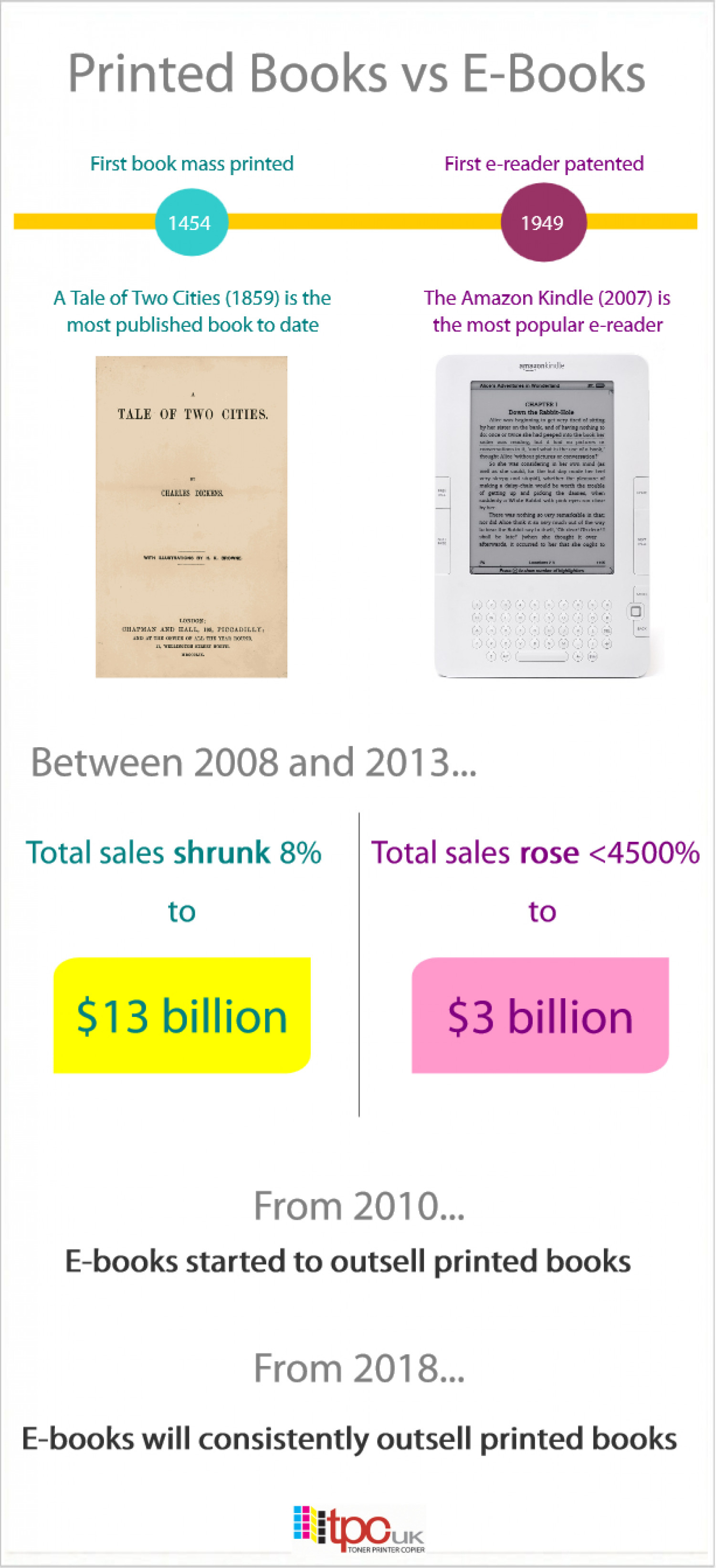 Printed Books vs E-Books Infographic