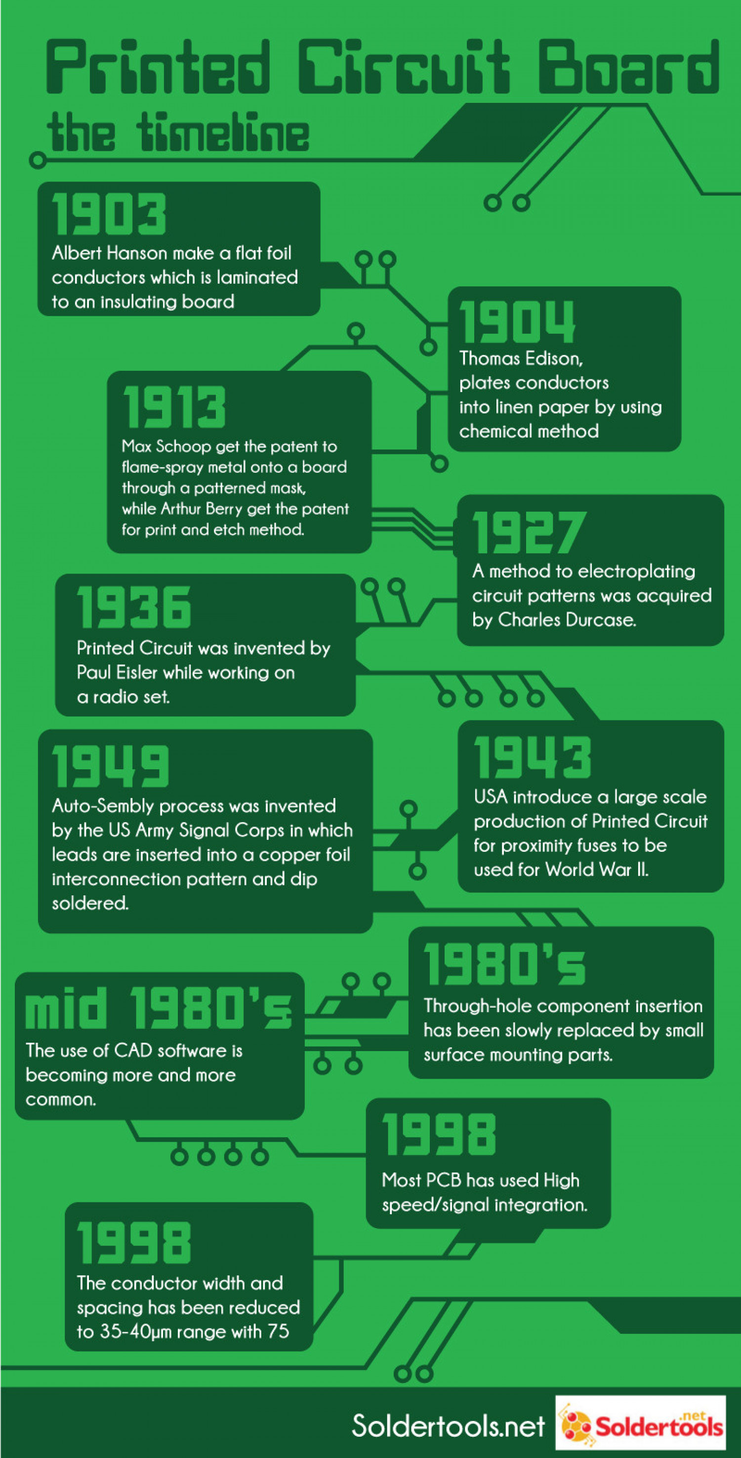 Printed Circuit Board Infographic