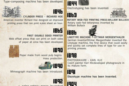Printing History Timeline Infographic