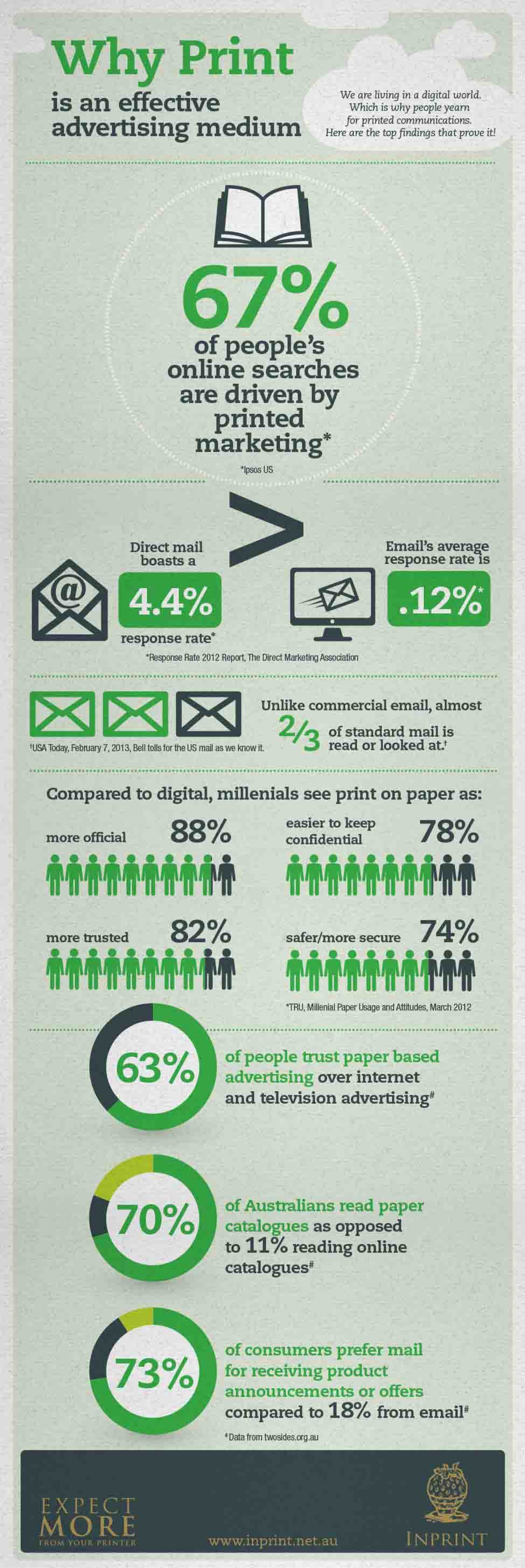 Why Print is an Effective Advertising Medium Infographic