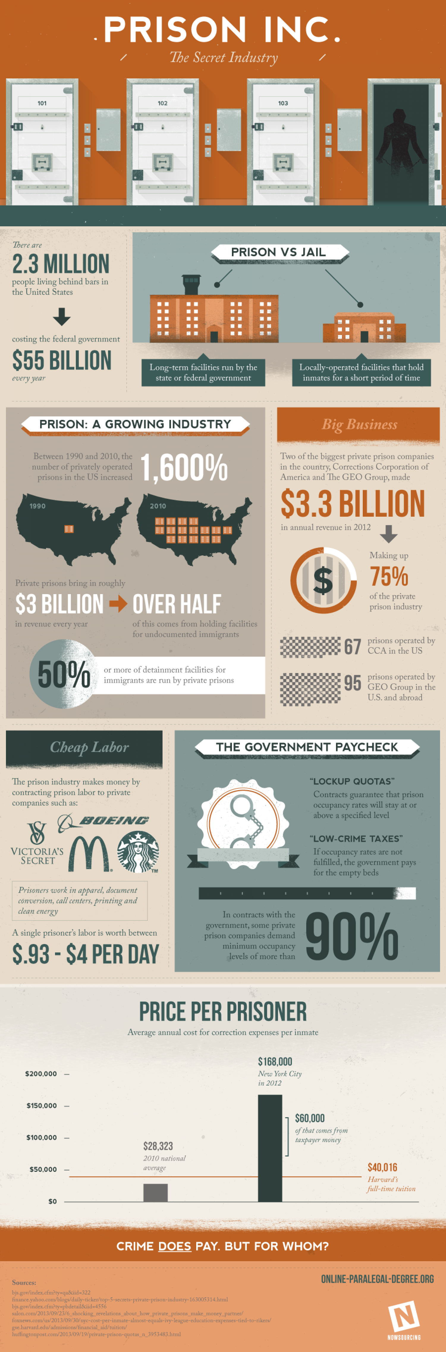 Prison, Inc - The Secret Industry Infographic