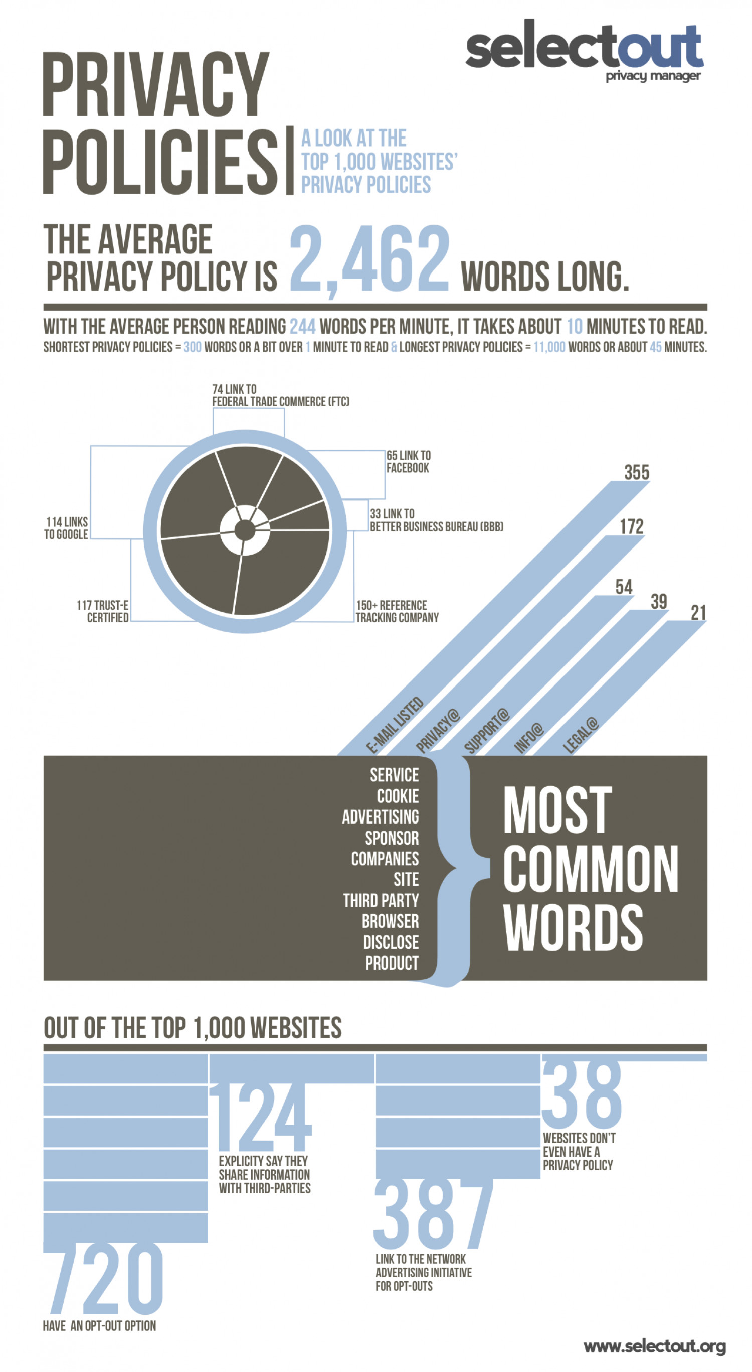 Privacy Policies  Infographic