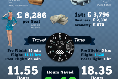Private Jet vs Commercial Airline Infographic