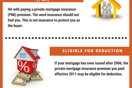Private Mortgage Insurance Premiums Infographic