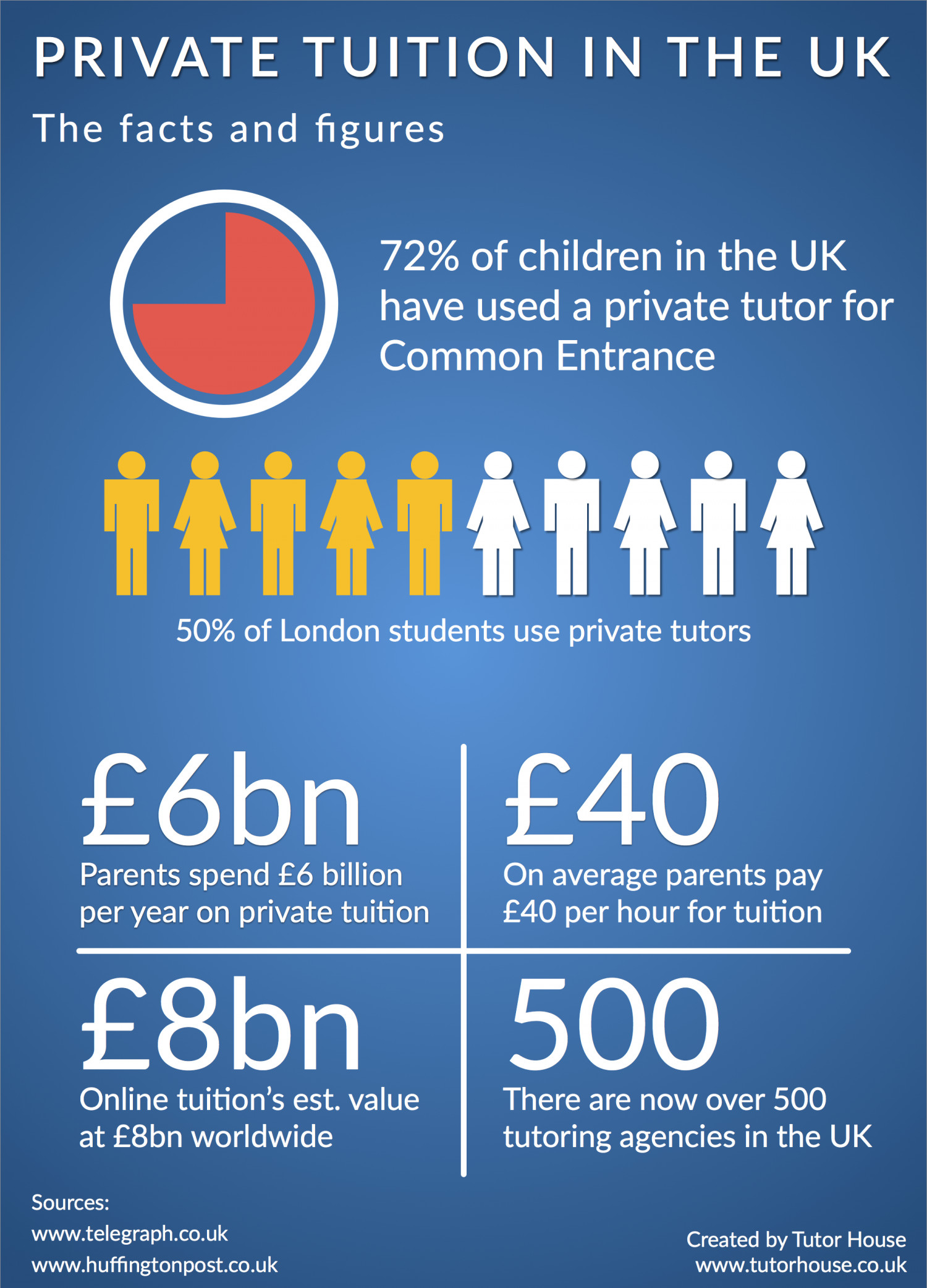 private-tuition-in-the-uk--the-facts--fi