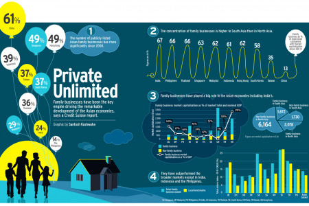 Private Unlimited Infographic