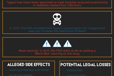 Proceed With Caution: the Potential Dangers of Tygacil Use Infographic
