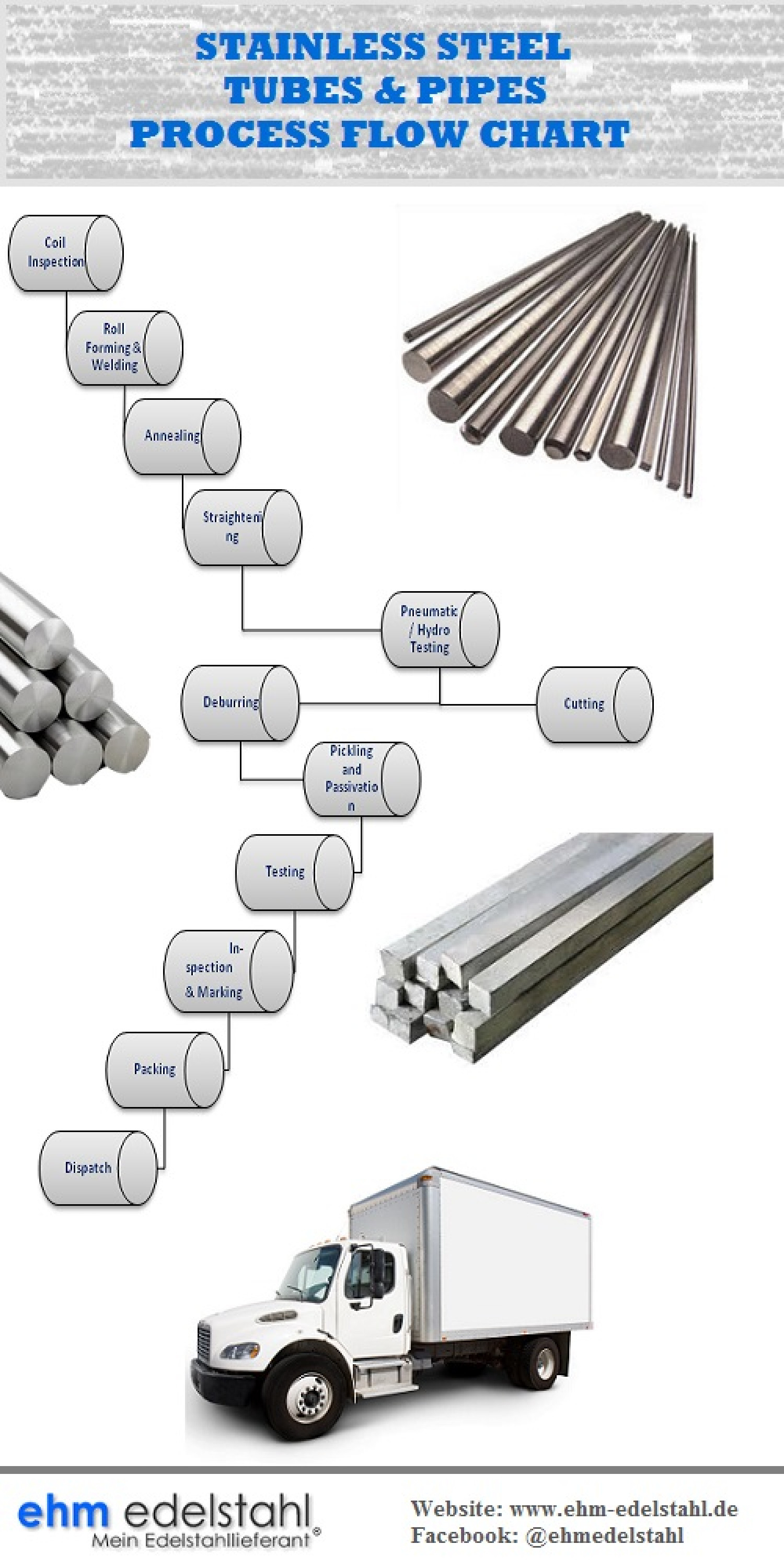 Process flow chart of stainless steel tubes pipes visual process flow chart of stainless steel tubes pipes infographic nvjuhfo Choice Image