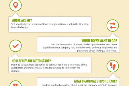 Process Of Change Management  Infographic