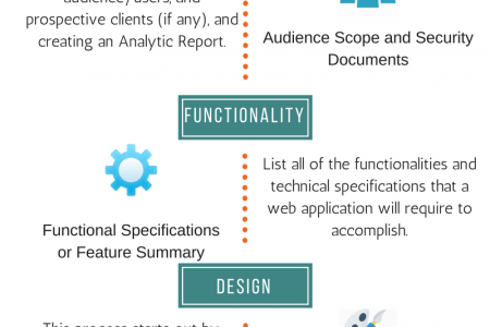 Process of Developing Successful Web Application Infographic