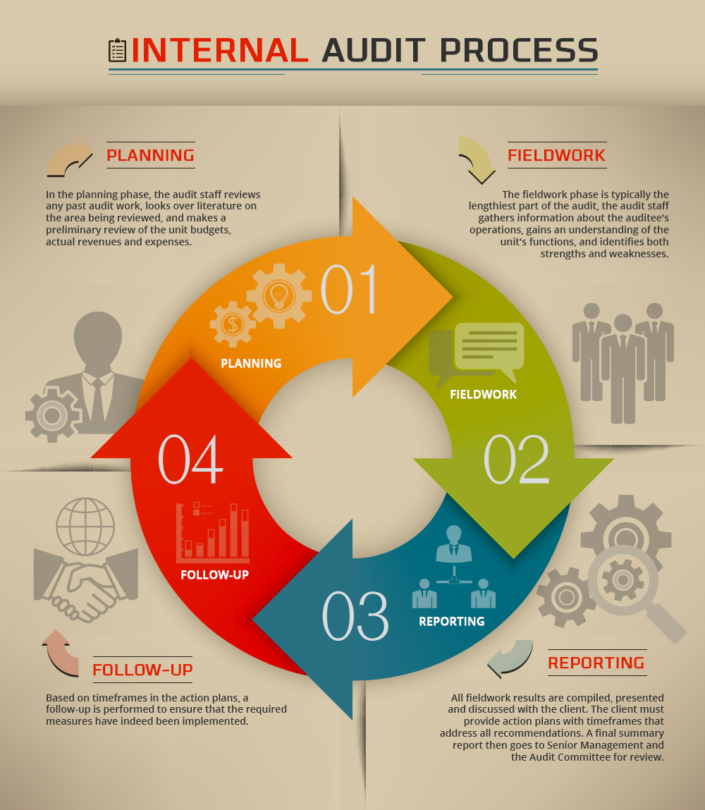 internal audit steps Risk based audit plan the internal audit process begins with the risk based audit plan, which is updated annually and approved by the audit.