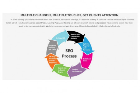 Process of SEO (Search Engine Optimization) Infographic