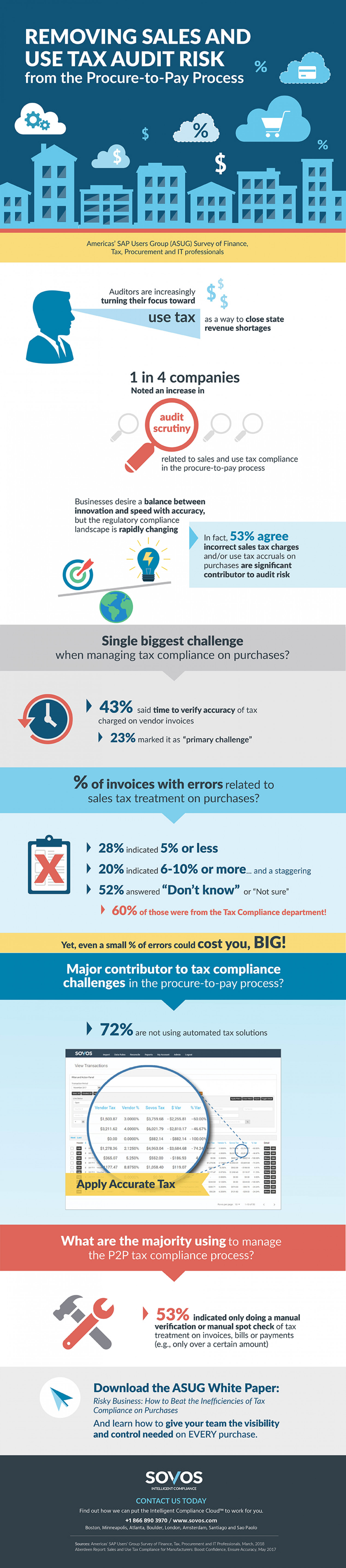 Procure to Pay Process – ASUG Survey Finds Sales and Use Tax Obligation Blindspot – INFOGRAPHIC Infographic