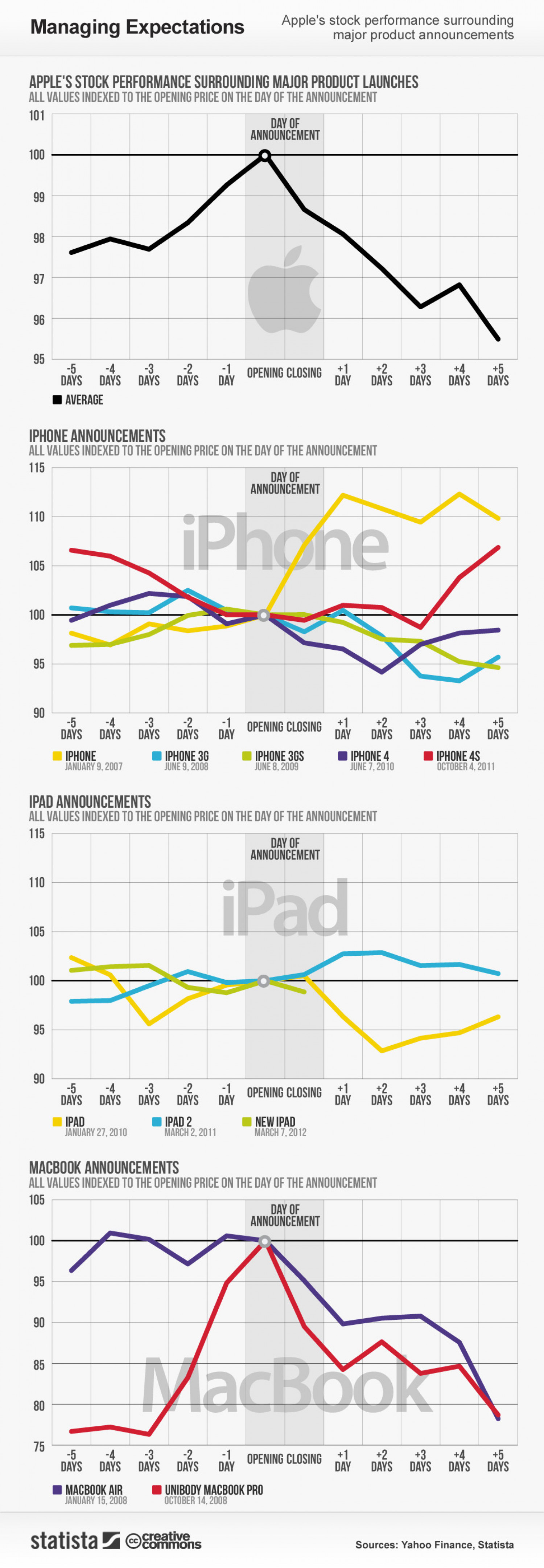 Product Announcements Affect Apples Stock Price Infographic
