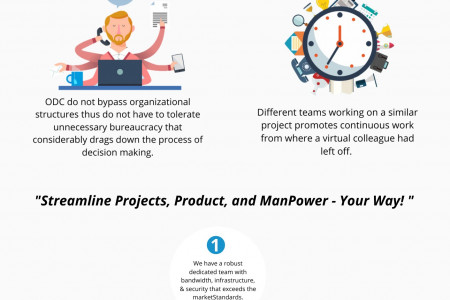 Product Engineering Team: Power your Product Development Infographic
