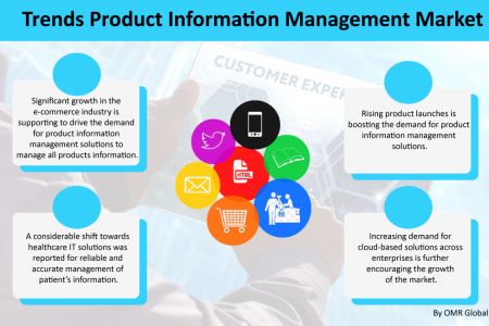 Product Information Management Market Industry Analysis and Future Forecast to 2025 Infographic