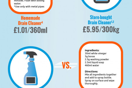 Product Swap 'Til You Drop (Infographic) Infographic