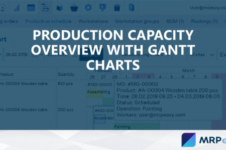 Production capacity overview with gantt charts Infographic