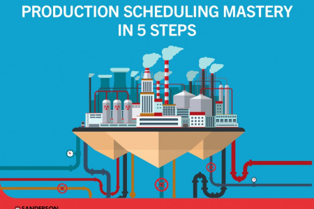 Production Scheduling Mastery in 5 Steps Infographic