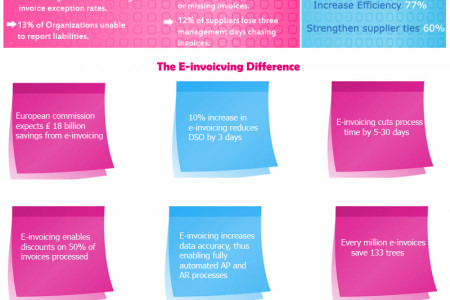 Productive Business using e Invoice  Infographic