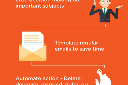Professional email inbox management services from Habiliss Infographic