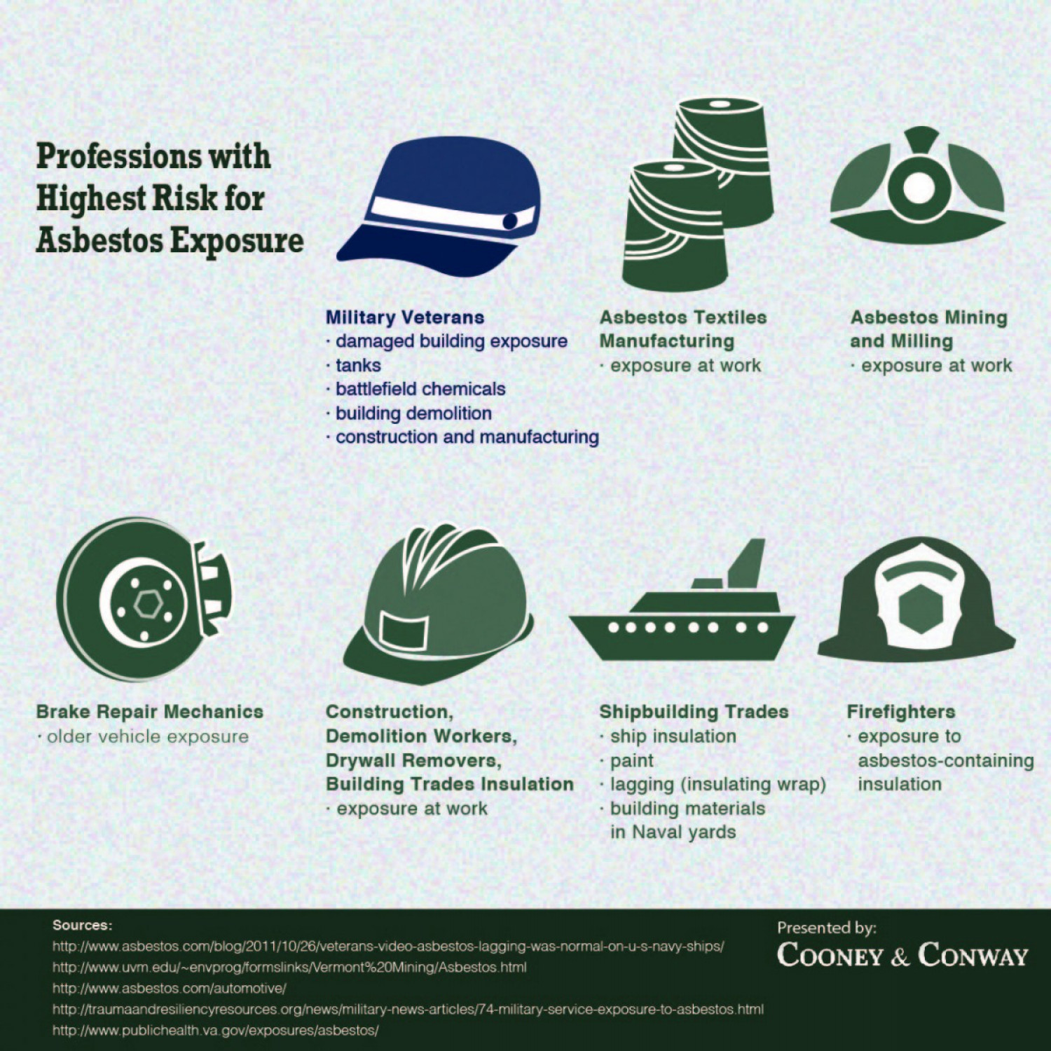 Professions With Highest Risk For Asbestos Exposure Infographic