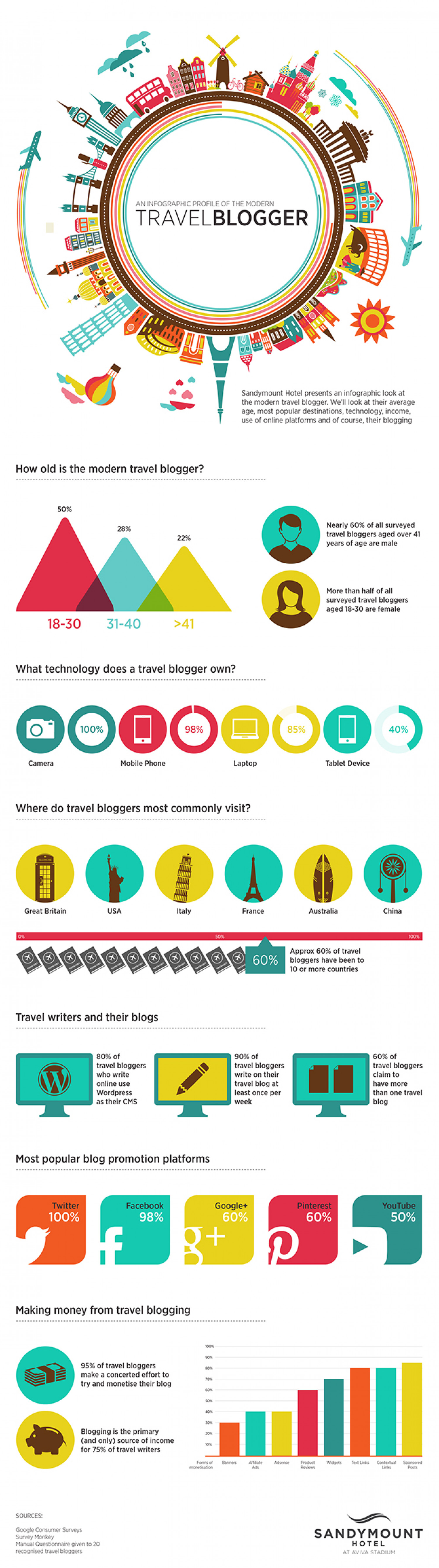 Profile of the Modern Travel Blogger Infographic