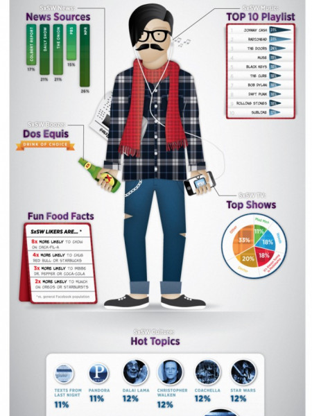 Profile of the SXSW Facebook fan Infographic