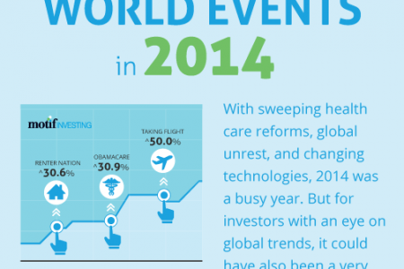 Profiting From World Events in 2014 Infographic