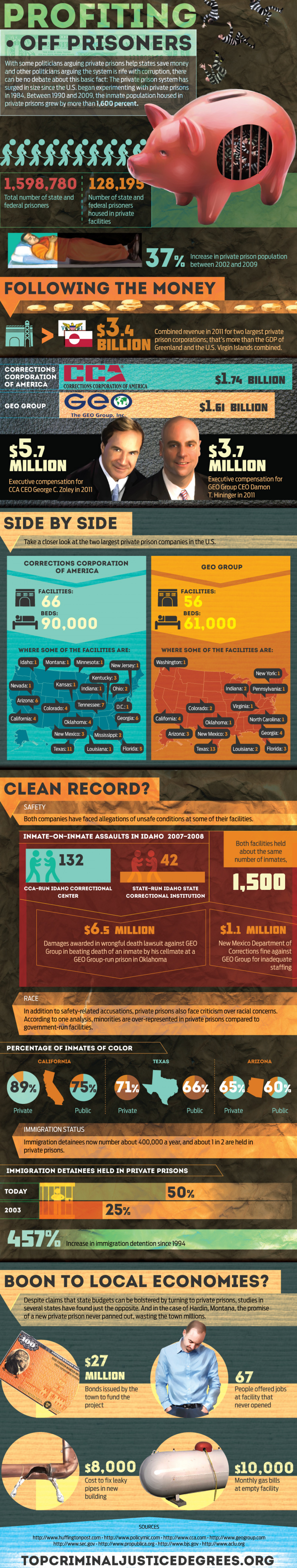 Profiting Off Prisoners Infographic
