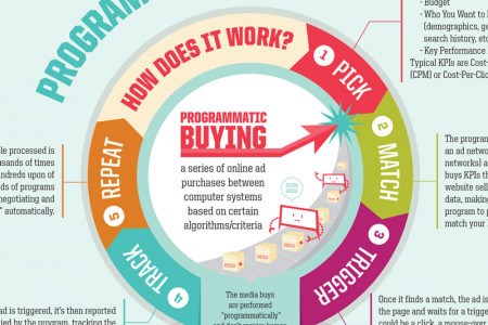 Programmatic Media Buying Infographic