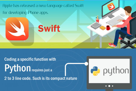 Programming languages that every developer needs to know Infographic