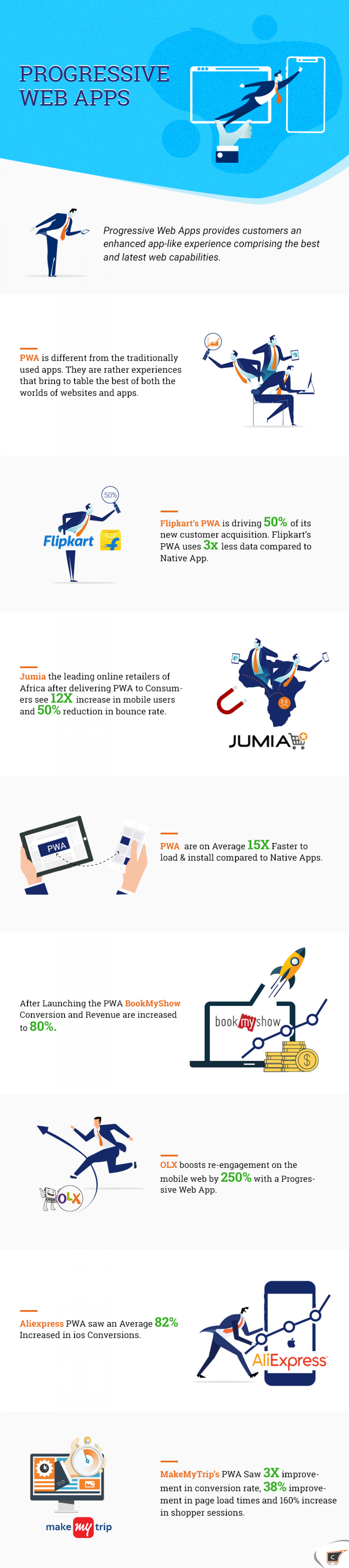 Progressive Web Application for People who want more Infographic