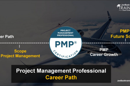 Project Management (PMP) Career Path & Future Scope Infographic