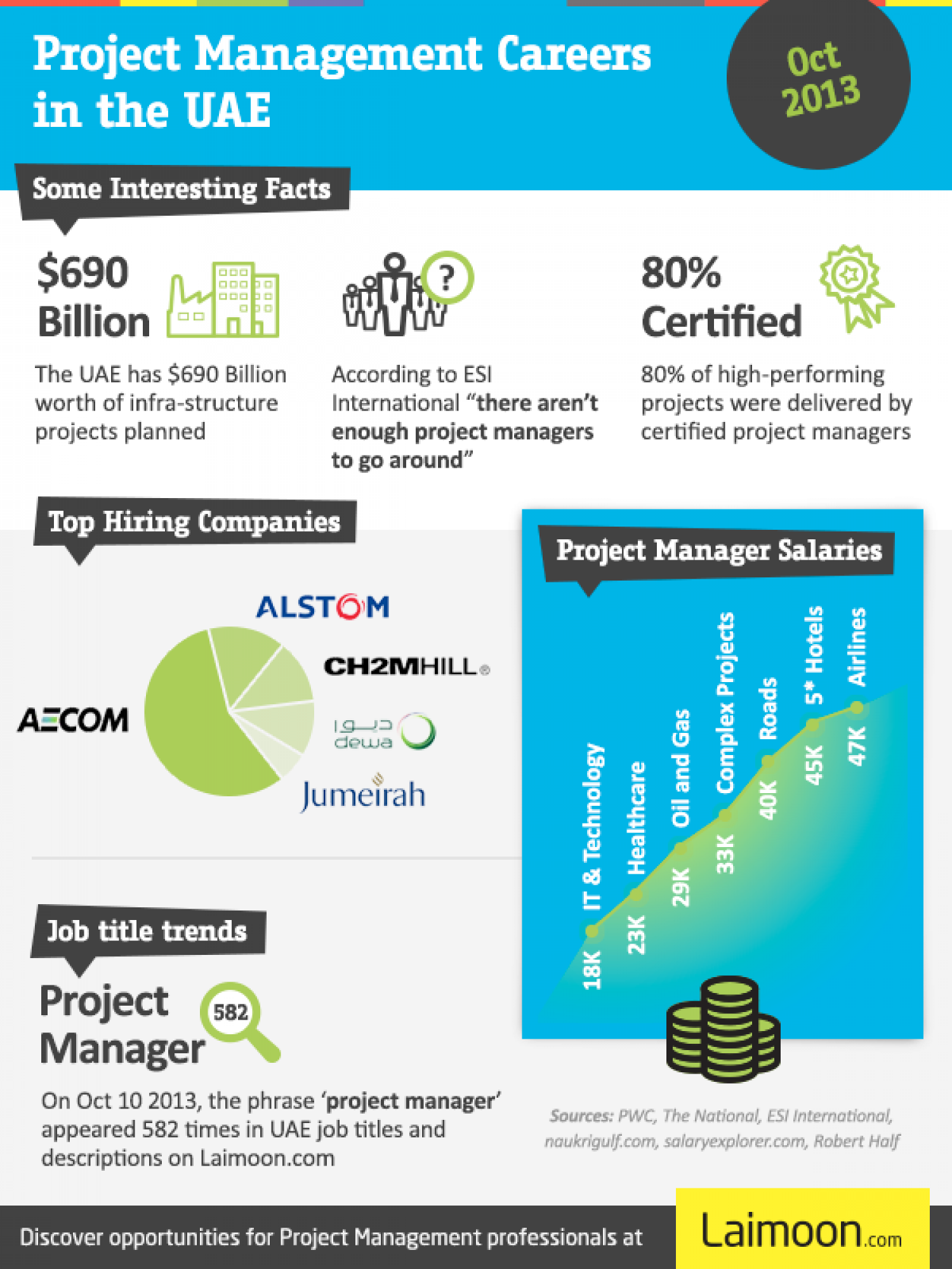 Project Manegement Careers in the UAE Infographic