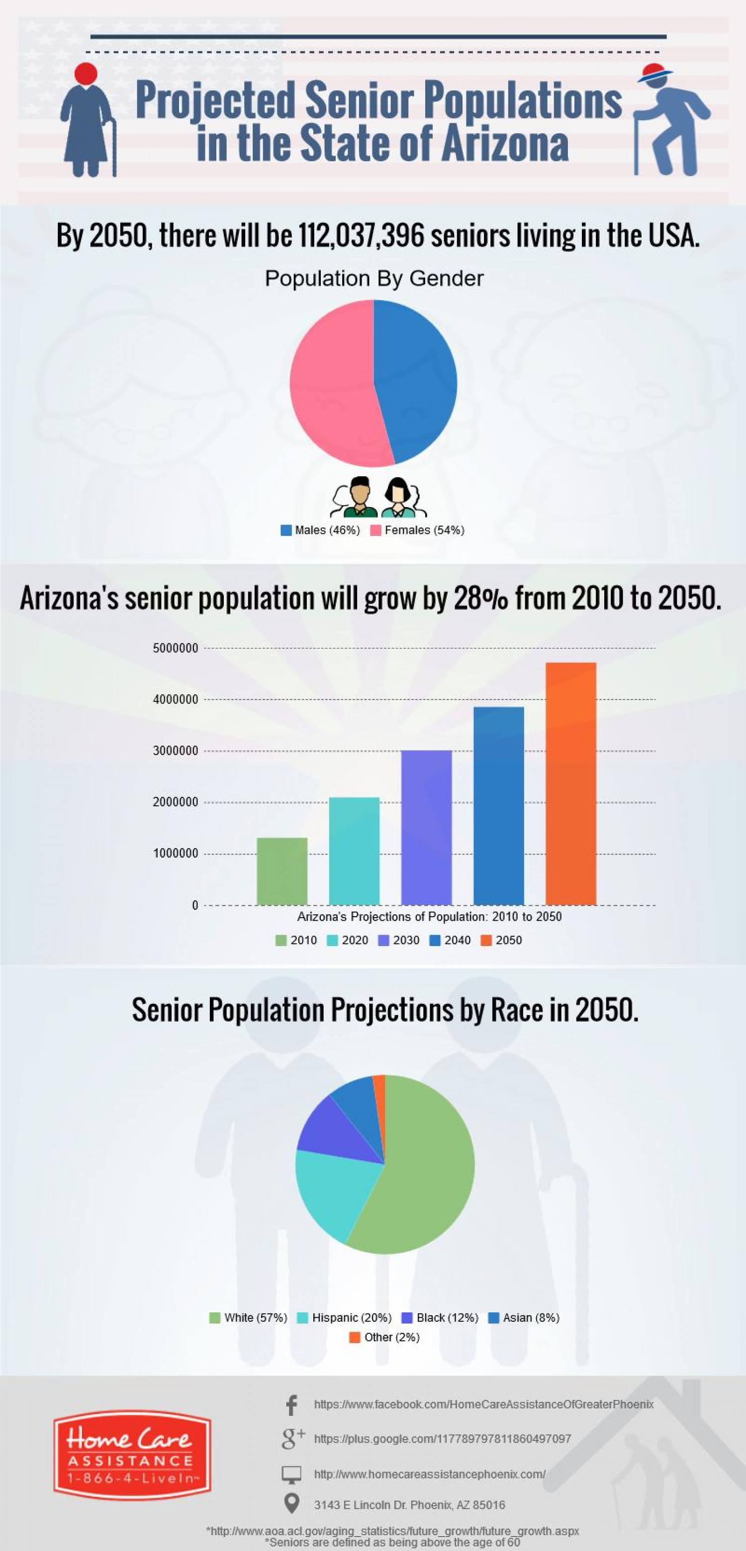 Projected Senior Populations in the State of Arizona [infographic] Infographic