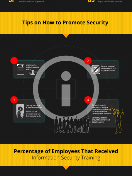 Promoting Data Security in the Workplace Infographic