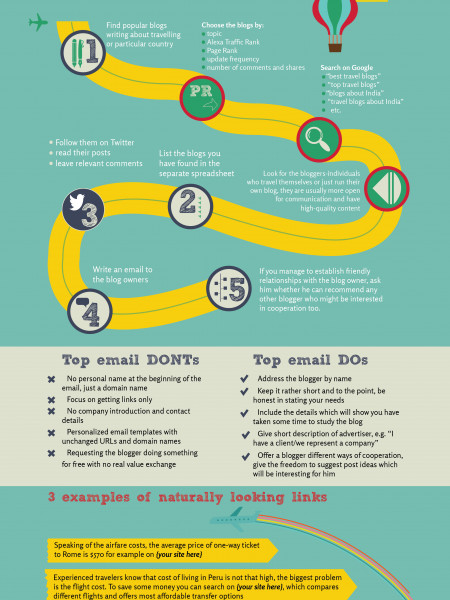 Promoting Your Site in Post Guest Blogging Era Infographic