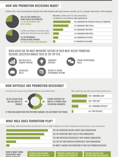 Promotion Secrets: How The Corner Office Was Won Infographic