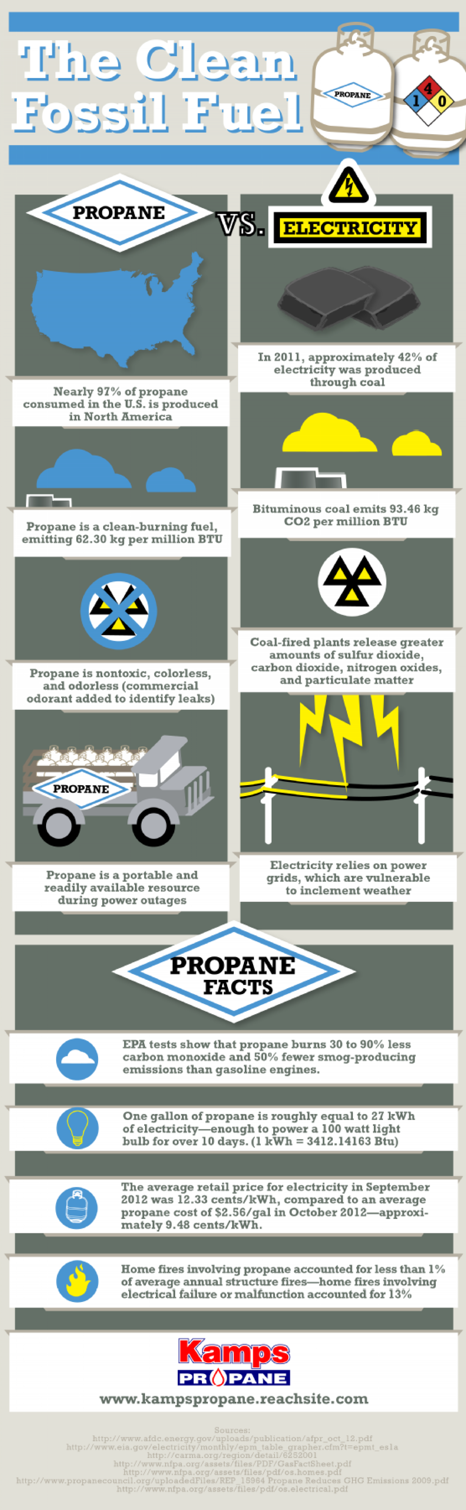 Propane: The Clean Fossil Fuel Infographic