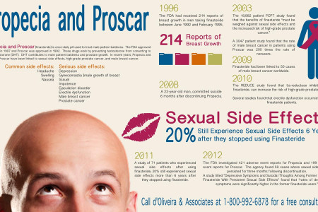 Propecia and Proscar Side Effects Infographic