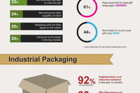 Proper Packaging Affects Consumer Decisions Infographic