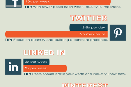 Proper Social Media Posting: How Much Is Too Much? Infographic