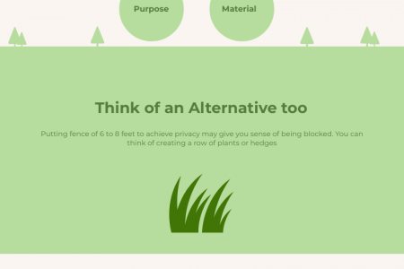 Proper ways to use Fences in a Landscape Infographic