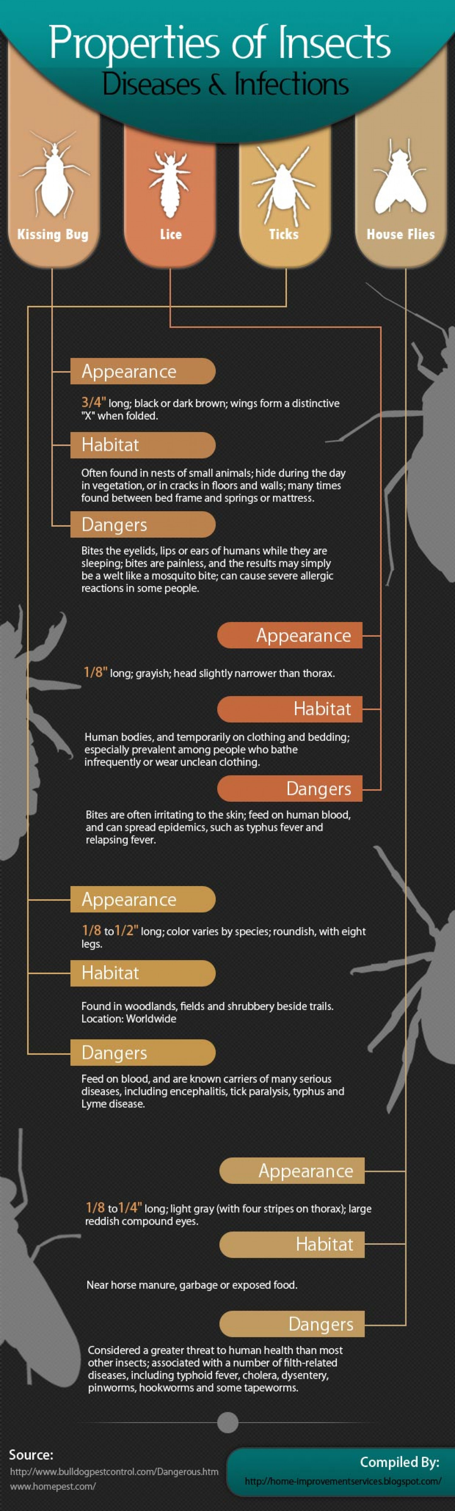 Properties of Insect Diseases and Infections [Infographic]  Infographic